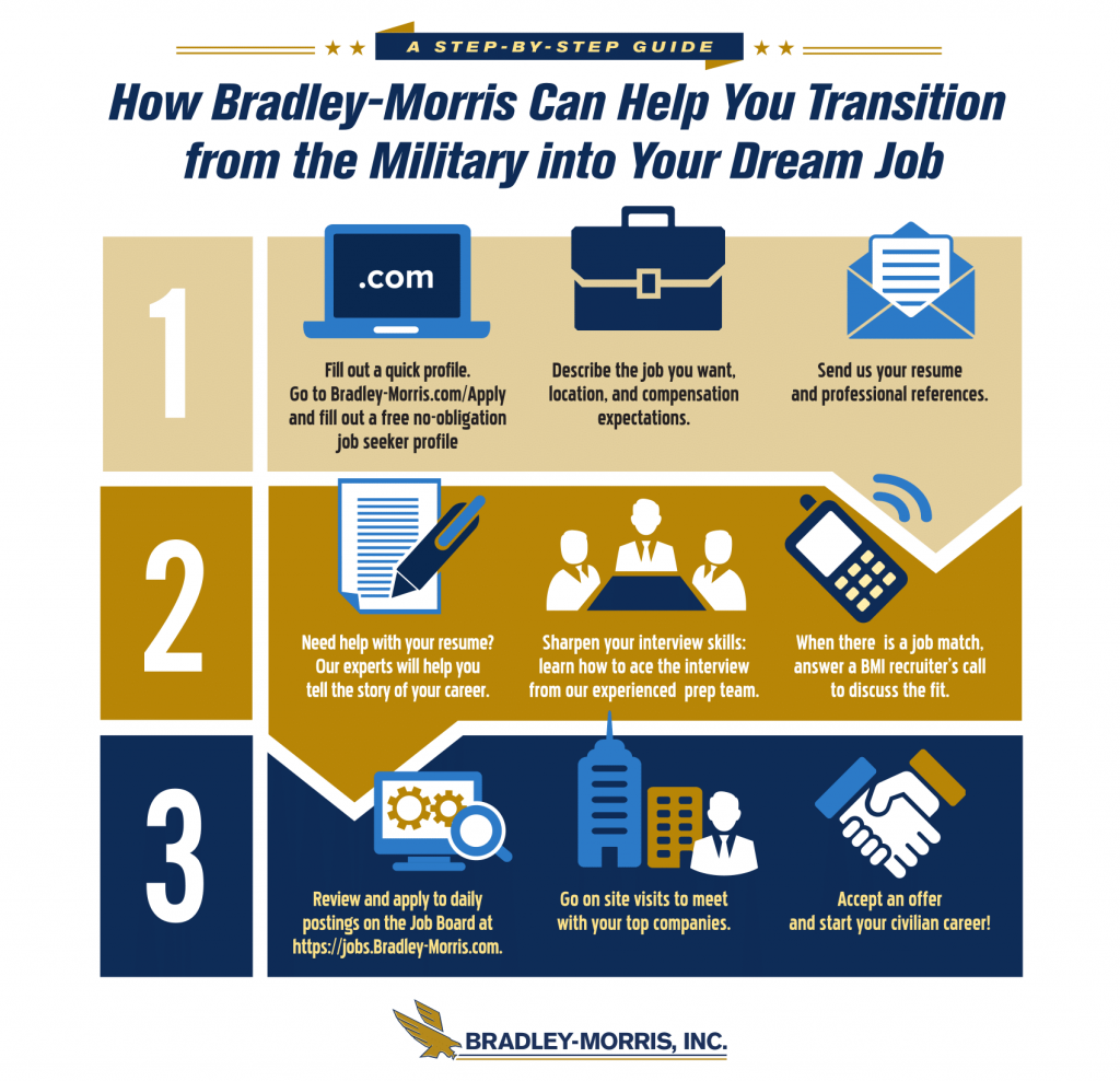How Bradley-Morris Can Help You Transition from the Military into Your Dream Job